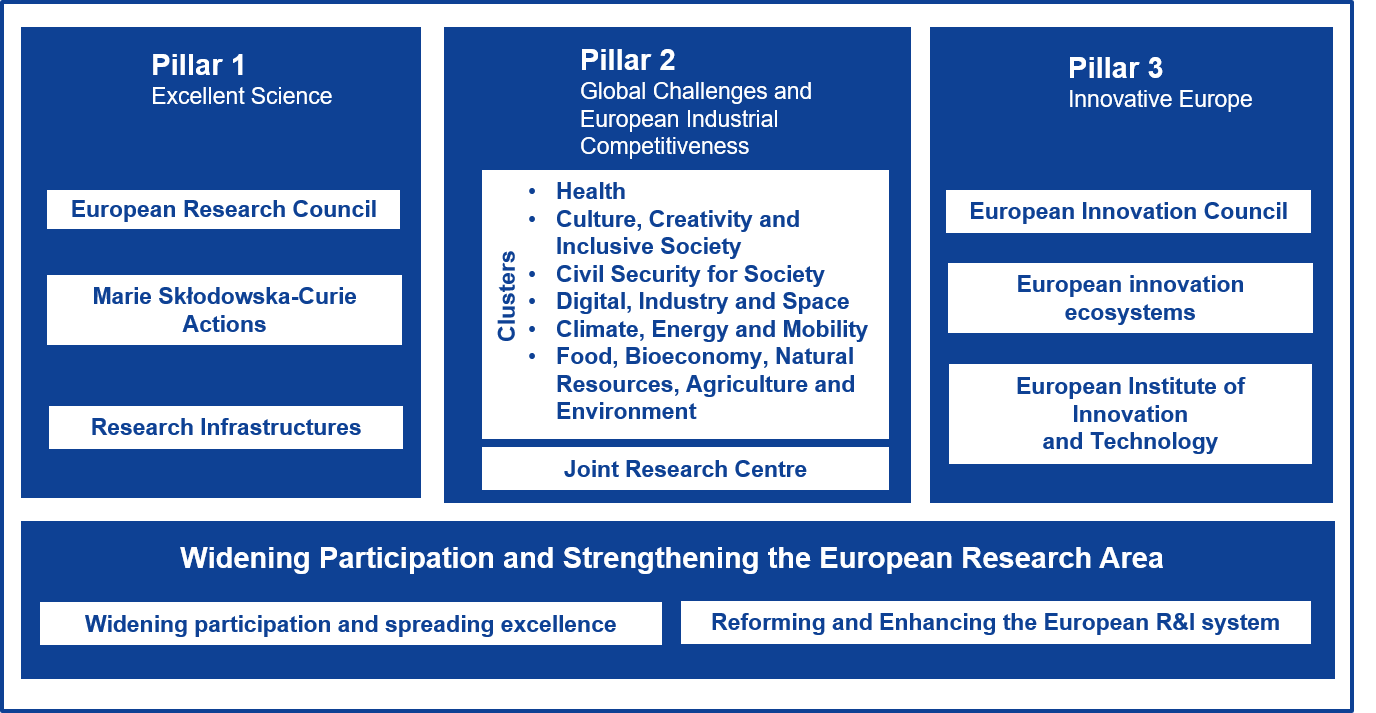 Preliminary structure of Horizon Europe