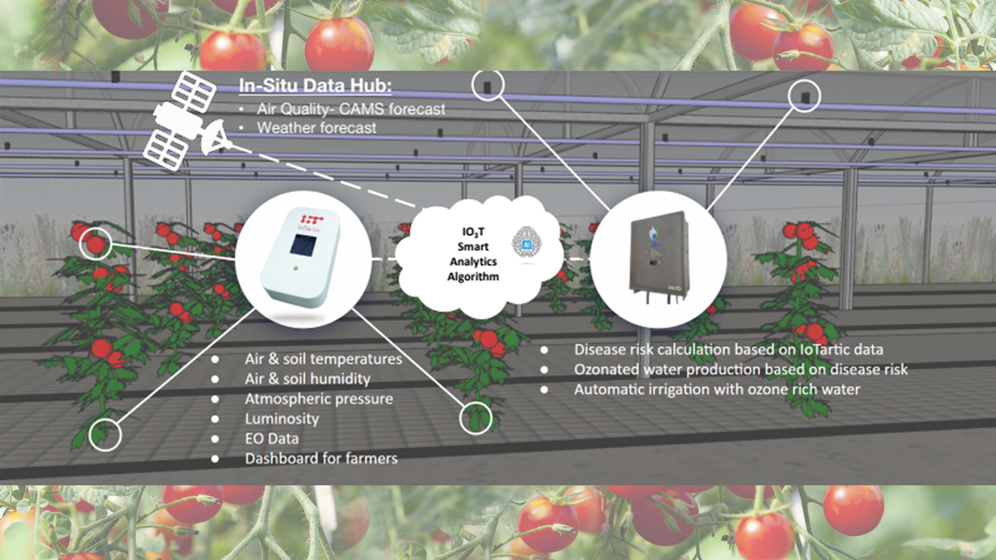 Smart Plant Protection Solution © IO3T